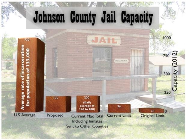 20130421su-johnson-county-iowa-incarceration-rate-jail-capacity-size-775x585